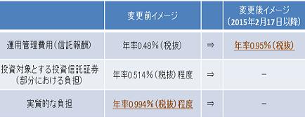 fund20150206