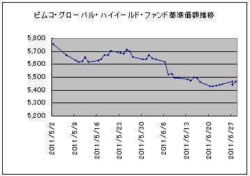 ピムコ201105-06