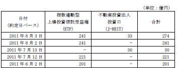 20110803日銀J-REIT買い