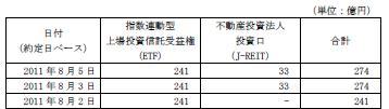 20110805日銀J-REIT買い