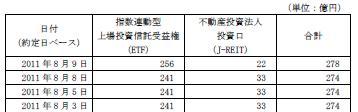 20110809日銀J-REIT買い