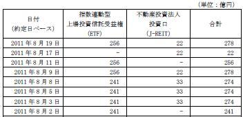 20110819日銀J-REIT買い