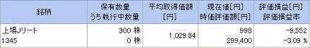 20110820ETF1345現在価格