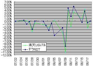 220110821楽天分析1