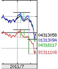 220110821楽天分析3