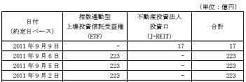 20110909日銀J-REIT買い