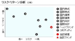 20110911リスク分析