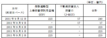 20110912日銀J-REIT買い