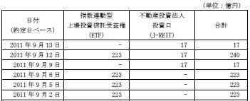 20110913日銀J-REIT買い