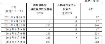 20110914日銀J-REIT買い