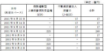 20110915日銀J-REIT買い