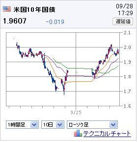 米国債10年110928