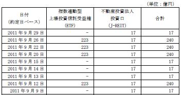 20110929日銀J-REIT買い