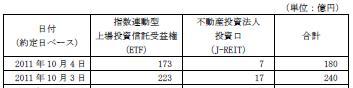 20111004日銀J-REIT買い