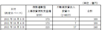 20111005日銀J-REIT買い