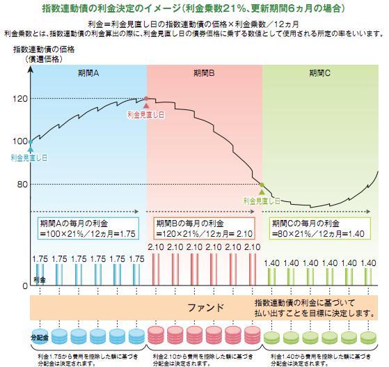 20111017新光ハイインカム2