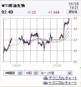 20111025WTI.jpg