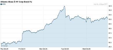 20111027米国社債