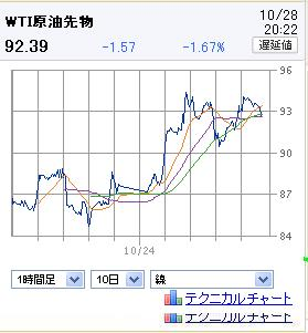 20111028WTI.jpg