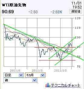 20111101WTI2.jpg