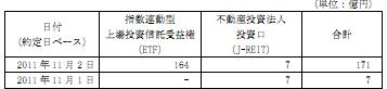 20111102日銀J-REIT買い