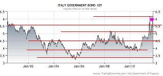 イタリア米国債10年111118