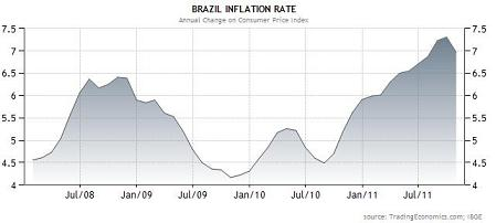 20111113ブラジルインフレ率