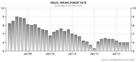 20111113ブラジル失業率