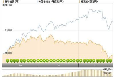 20111117野村米国レアルグラフ