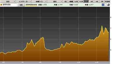 20111122イタリア国債10年