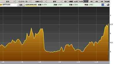 20111122スペイン国債10年