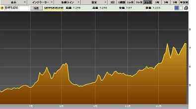 20111129イタリア国債10年