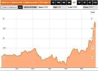 20111129ベルギー国債10年