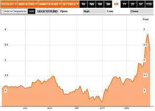 20111111ベルギー10年国債