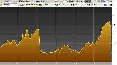 20111111スペイン10年国債