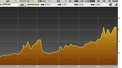 20111111イタリア10年国債