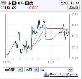 20111206米国債10年