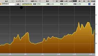 20111209イタリア10年国債