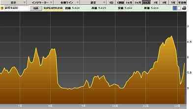20111209スペイン10年国債