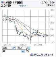 20111212米国債10年