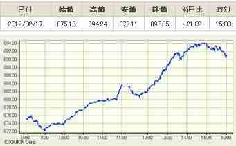 20120217J-REIT指数