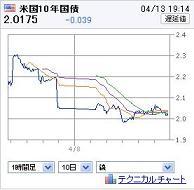 20120413US10YBOND.jpg
