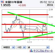20120502US10UBOND.jpg
