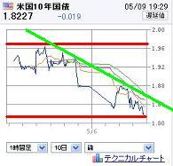 20120509US10YBOND.jpg