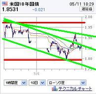 20120511US10YBOND.jpg