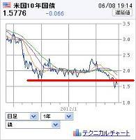 20120608USbond.jpg