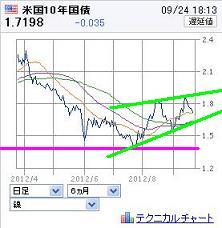 20120924US10YBOND.jpg