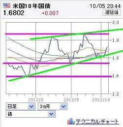 20121005USBOND.jpg