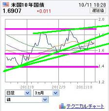 20121011USBOND.jpg