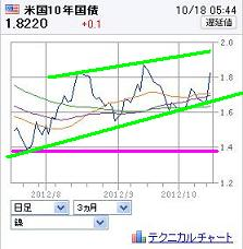 20121018USBOND10Y.jpg